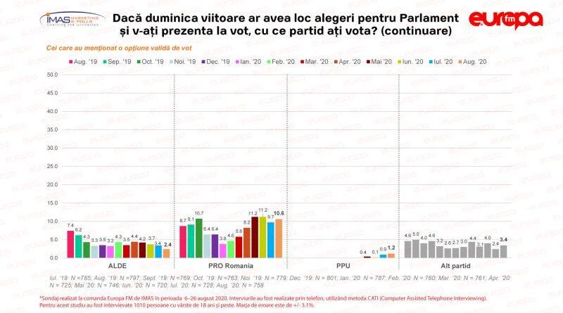 Sondaj IMAS: PSD, cel mai mic scor din ultimele șapte luni. PNL conduce în intențiile de vot. Alianţa USR-PLUS, pe locul 3